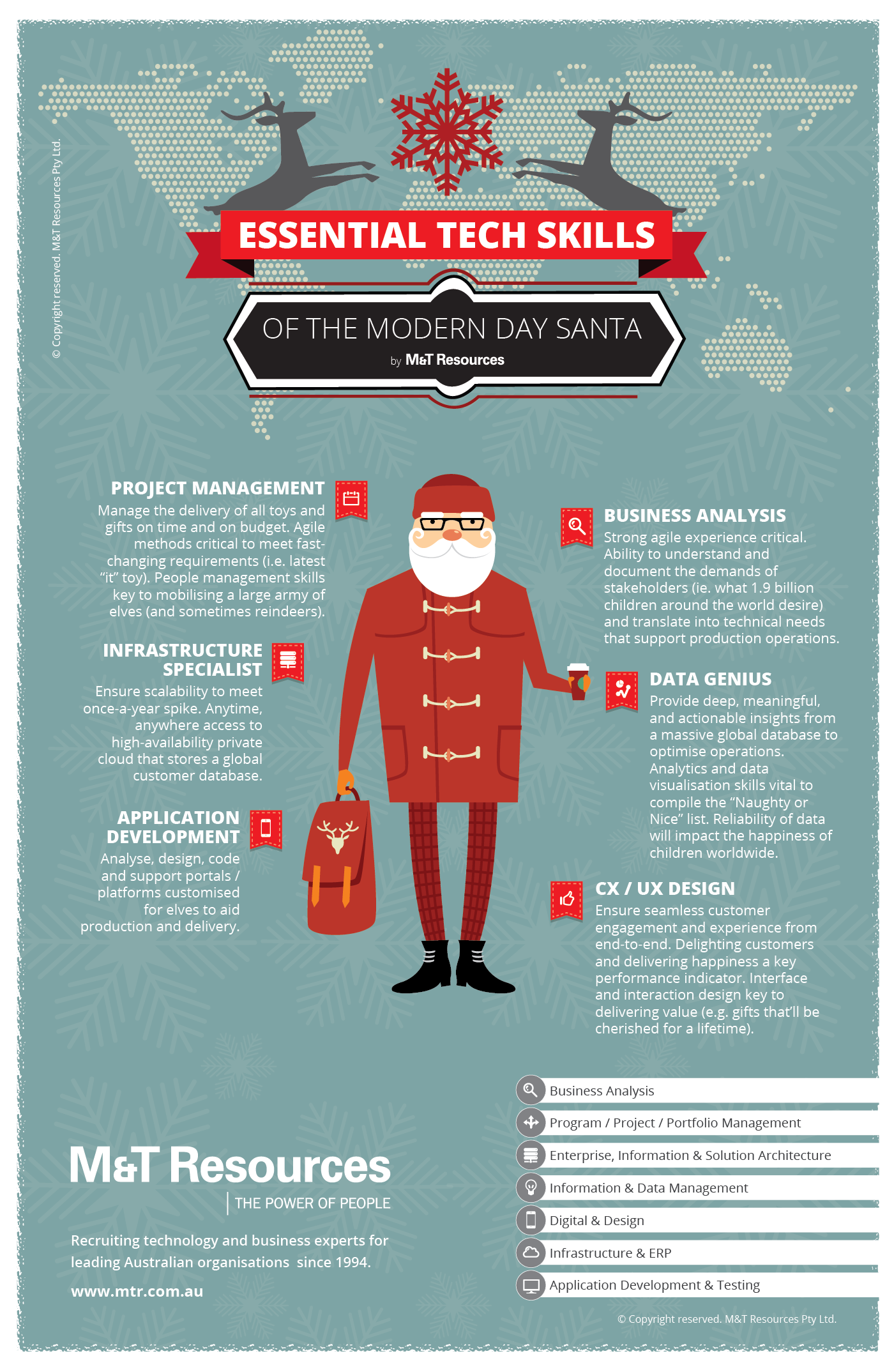 MT Resources Essential Tech Skills of the Modern Day Santa