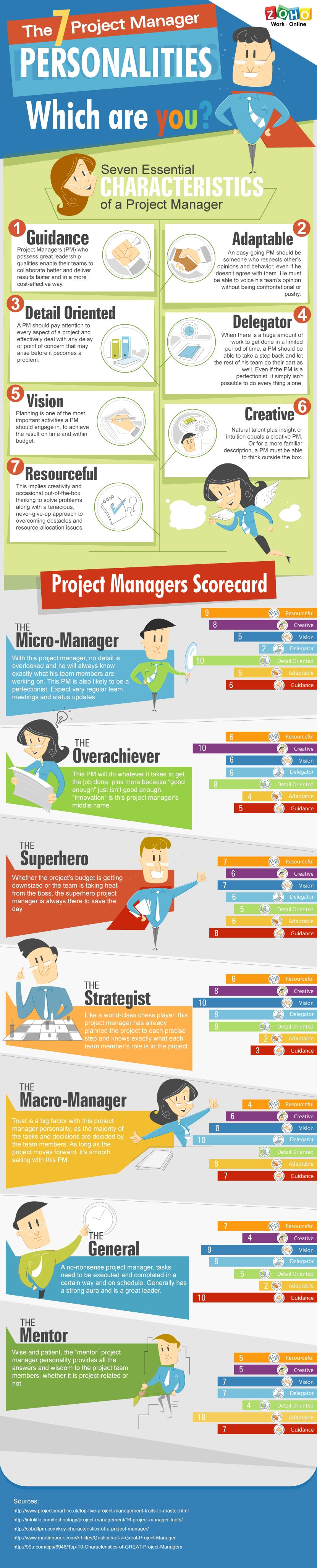 What kind of Project Manager are you infographic MT Resources