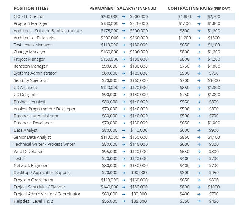 MT Resources_Salary Guide Technology and Business_Feb 2016_NSW
