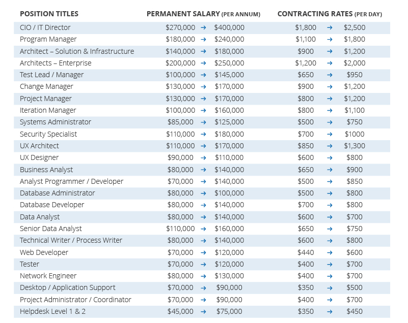 Salary Guide For Technology And Business